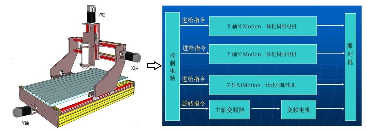 一体化低压伺服电机在三轴数控雕刻机上的应用