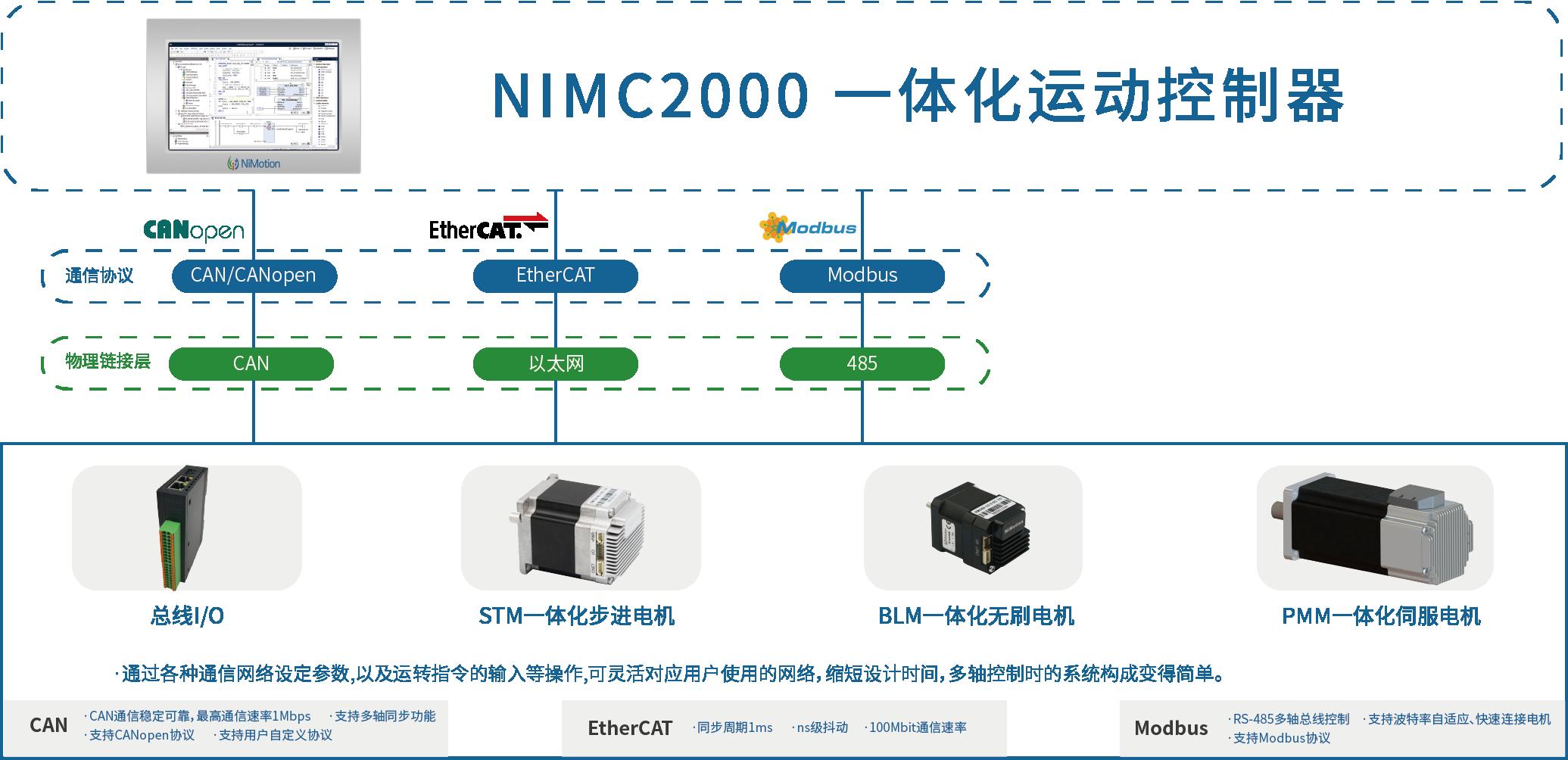 NIMC2000 一体化控制器